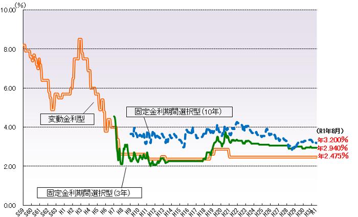フラット35の過去の金利グラフ